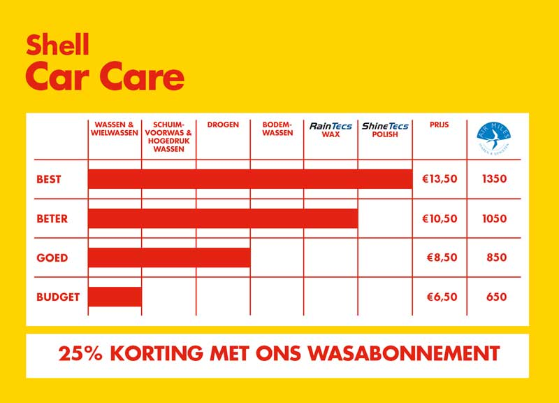 IM-Shell-Car-Care-bord-Mei-2018